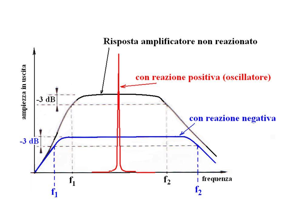 Con semplici operazioni matematiche si ottiene: v(t) = A c cos  c t + A c m cos  c t cos  m t = A c cos  c t + ½ A m cos(  c -  m ) + ½ A m cos(  c +  m ) Per effetto della modulazione di ampiezza della portante, si genera un segnale pi ù complesso che contiene 3 termini: il termine della portante rimane invariato con ampiezza A c, ma compaiono due termini aggiuntivi di ampiezza ½ m A c alle frequenze  c -  m e  c +  m.