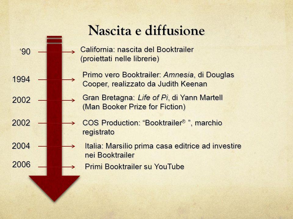 Nascita e diffusione California: nascita del Booktrailer (proiettati nelle librerie) Primo vero Booktrailer: Amnesia, di Douglas Cooper, realizzato da