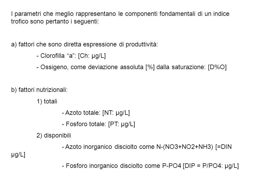 I parametri che meglio rappresentano le componenti fondamentali di un indice trofico sono pertanto i seguenti: a) fattori che sono diretta espressione di produttività: - Clorofilla a : [Ch: µg/L] - Ossigeno, come deviazione assoluta [%] dalla saturazione: [D%O] b) fattori nutrizionali: 1) totali - Azoto totale: [NT: µg/L] - Fosforo totale: [PT: µg/L] 2) disponibili - Azoto inorganico disciolto come N-(NO3+NO2+NH3) [=DIN µg/L] - Fosforo inorganico disciolto come P-PO4 [DIP = P/PO4: µg/L]