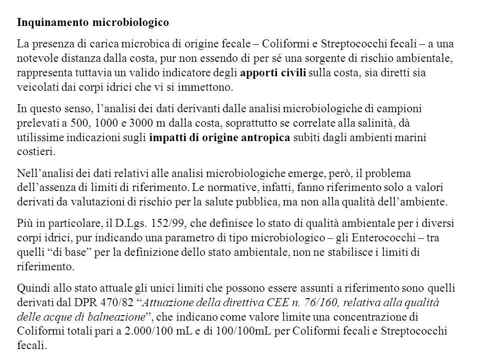 Inquinamento microbiologico La presenza di carica microbica di origine fecale – Coliformi e Streptococchi fecali – a una notevole distanza dalla costa