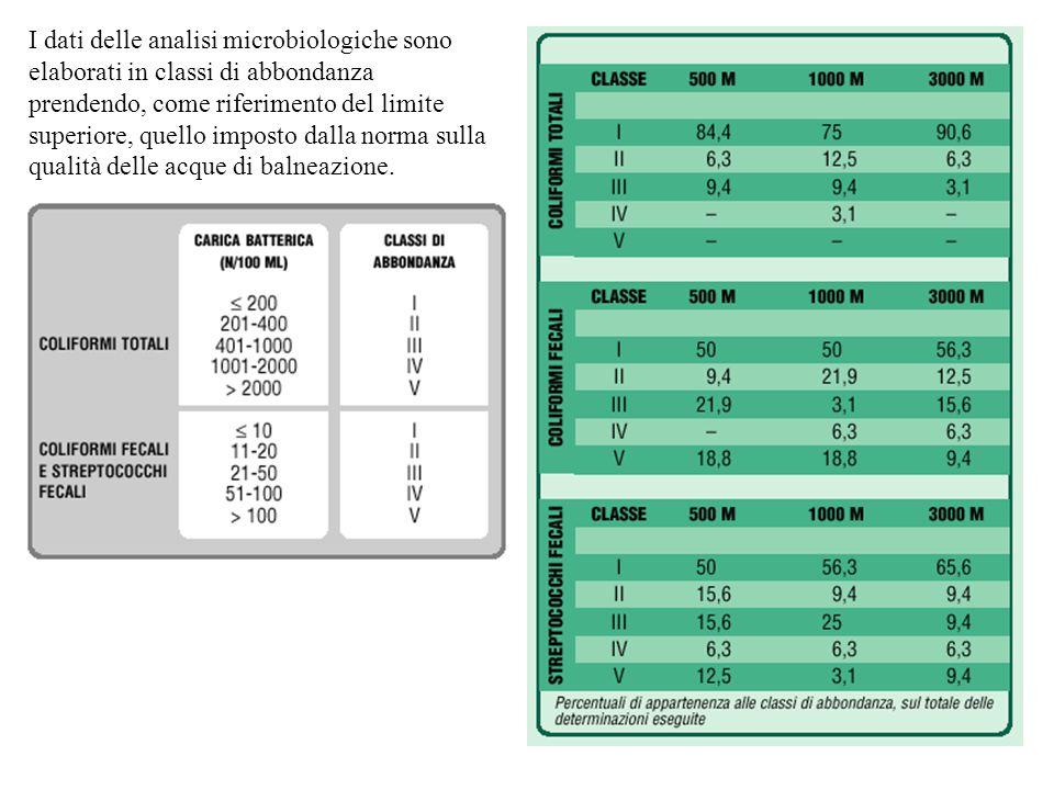 I dati delle analisi microbiologiche sono elaborati in classi di abbondanza prendendo, come riferimento del limite superiore, quello imposto dalla norma sulla qualità delle acque di balneazione.