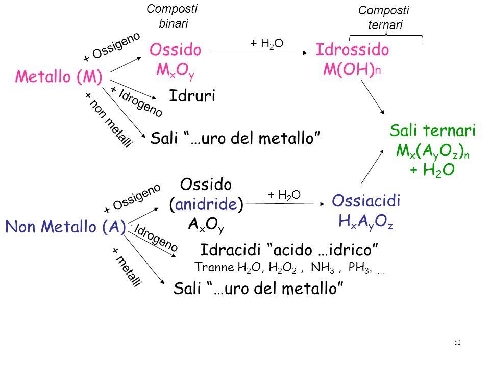 52 Composti binari Metallo (M) + Ossigeno Ossido M x O y + H 2 O Idrossido M(OH) n + Idrogeno Idruri + non metalli Sali …uro del metallo Non Metallo (A) Ossido (anidride) A x O y + H 2 O Ossiacidi H x A y O z Idracidi acido …idrico Tranne H 2 O, H 2 O 2, NH 3, PH 3, ….