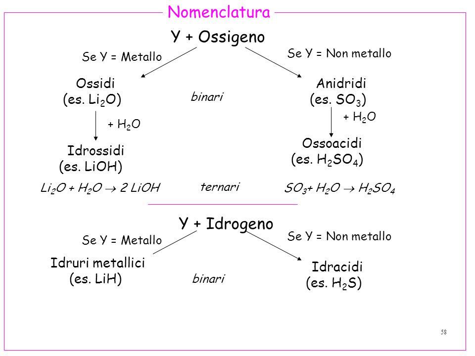 58 Nomenclatura Y + Ossigeno Se Y = Metallo Ossidi (es.