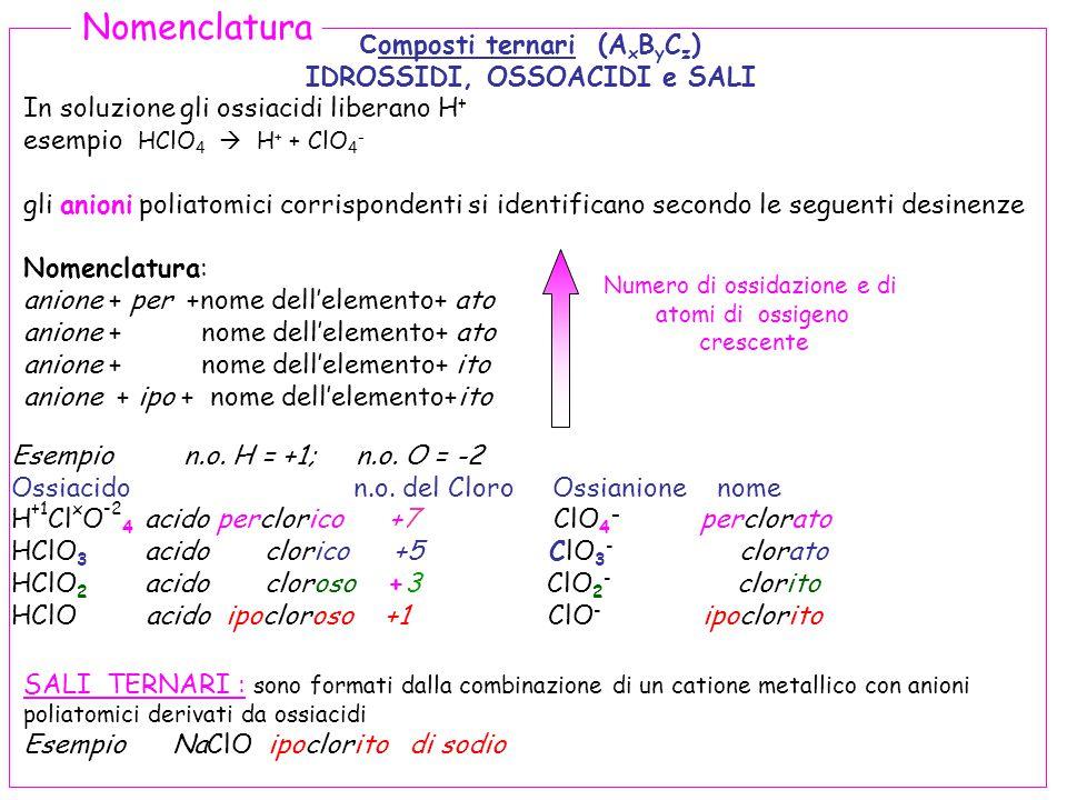 62 C omposti ternari (A x B y C z ) IDROSSIDI, OSSOACIDI e SALI In soluzione gli ossiacidi liberano H + esempio HClO 4  H + + ClO 4 - gli anioni poliatomici corrispondenti si identificano secondo le seguenti desinenze Nomenclatura: anione + per +nome dell'elemento+ ato anione + nome dell'elemento+ ato anione + nome dell'elemento+ ito anione + ipo + nome dell'elemento+ito SALI TERNARI : sono formati dalla combinazione di un catione metallico con anioni poliatomici derivati da ossiacidi Esempio NaClO ipoclorito di sodio Nomenclatura Numero di ossidazione e di atomi di ossigeno crescente Esempio n.o.