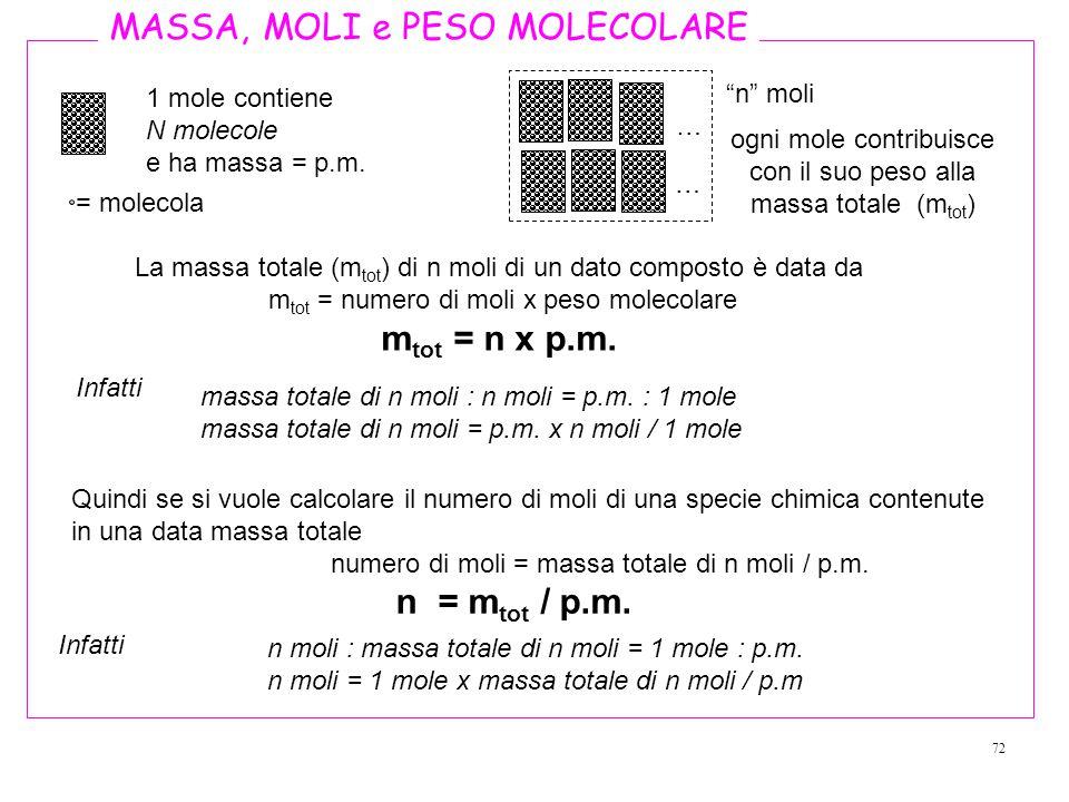 72 La massa totale (m tot ) di n moli di un dato composto è data da m tot = numero di moli x peso molecolare m tot = n x p.m.