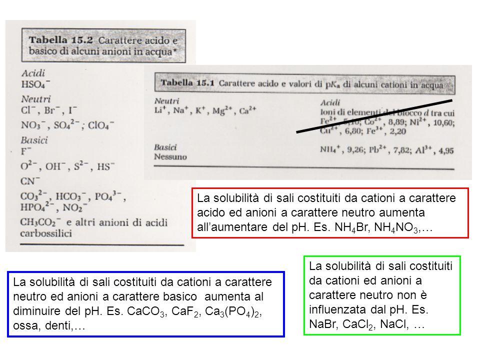 La solubilità di sali costituiti da cationi a carattere acido ed anioni a carattere neutro aumenta all'aumentare del pH.