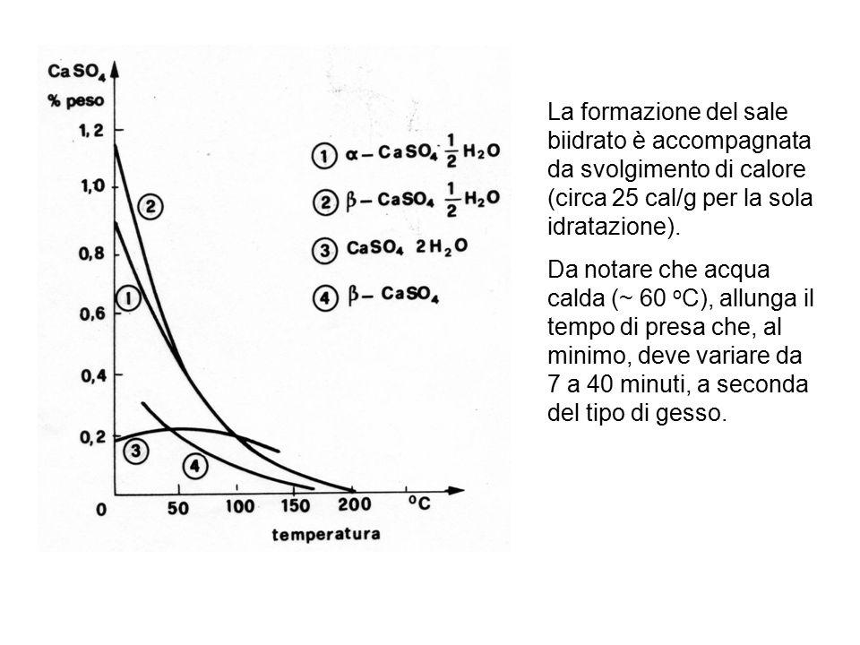 La formazione del sale biidrato è accompagnata da svolgimento di calore (circa 25 cal/g per la sola idratazione). Da notare che acqua calda (~ 60 o C)