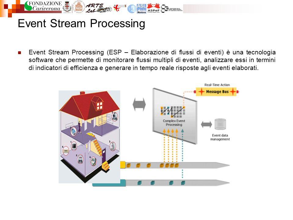 Event Stream Processing Event Stream Processing (ESP – Elaborazione di flussi di eventi) è una tecnologia software che permette di monitorare flussi m