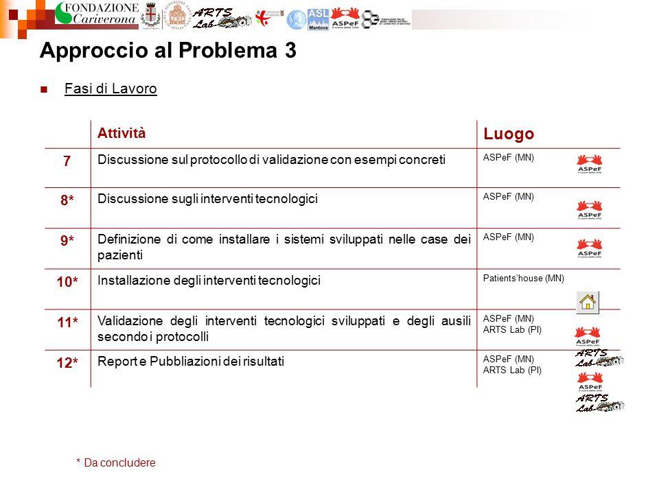 Approccio al Problema 3 Fasi di Lavoro Attività Luogo 7 Discussione sul protocollo di validazione con esempi concreti ASPeF (MN) 8* Discussione sugli