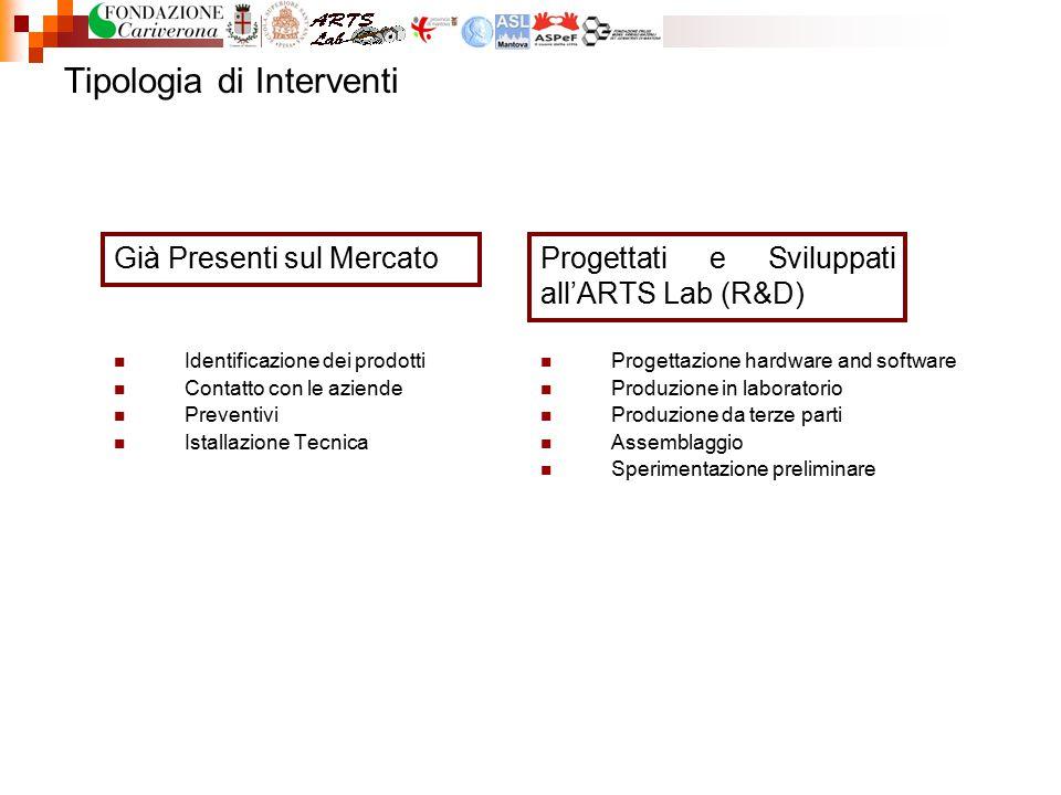 Tipologia di Interventi Già Presenti sul MercatoProgettati e Sviluppati all'ARTS Lab (R&D) Identificazione dei prodotti Contatto con le aziende Preven