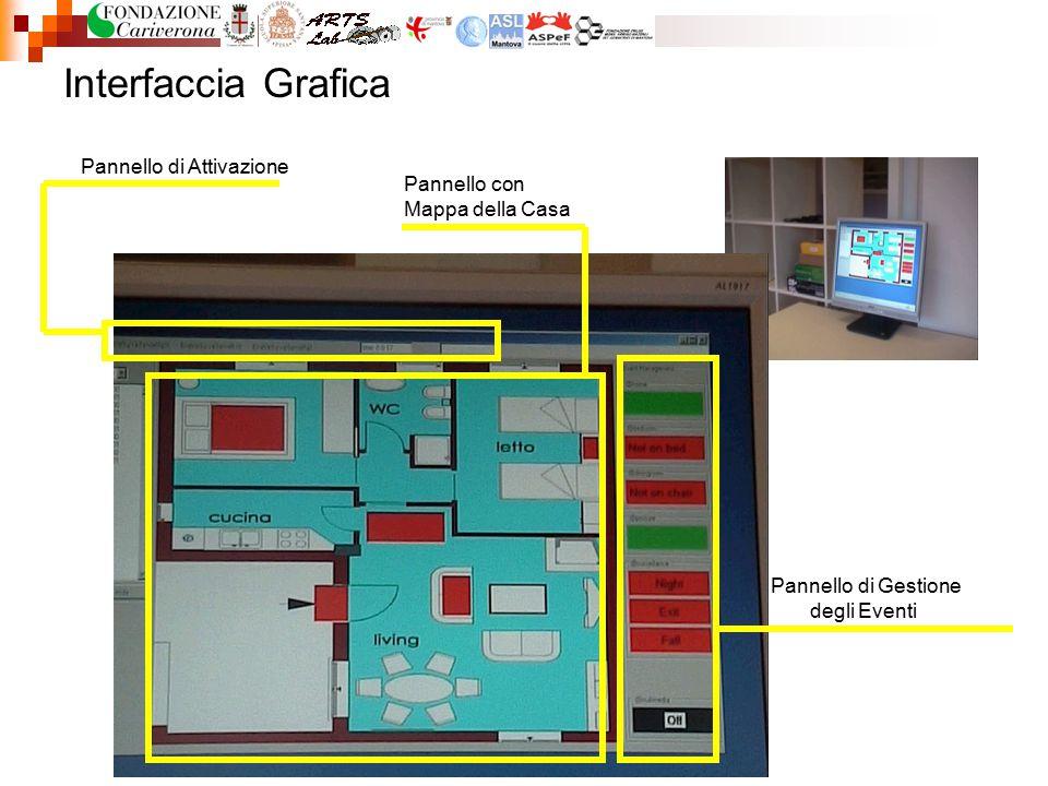 Interfaccia Grafica Pannello di Gestione degli Eventi Pannello con Mappa della Casa Pannello di Attivazione