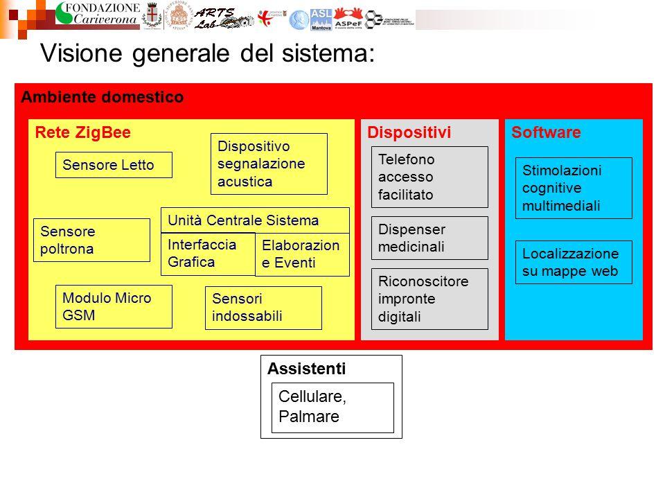 Ambiente domestico Visione generale del sistema: Assistenti Cellulare, Palmare Software Stimolazioni cognitive multimediali Localizzazione su mappe we