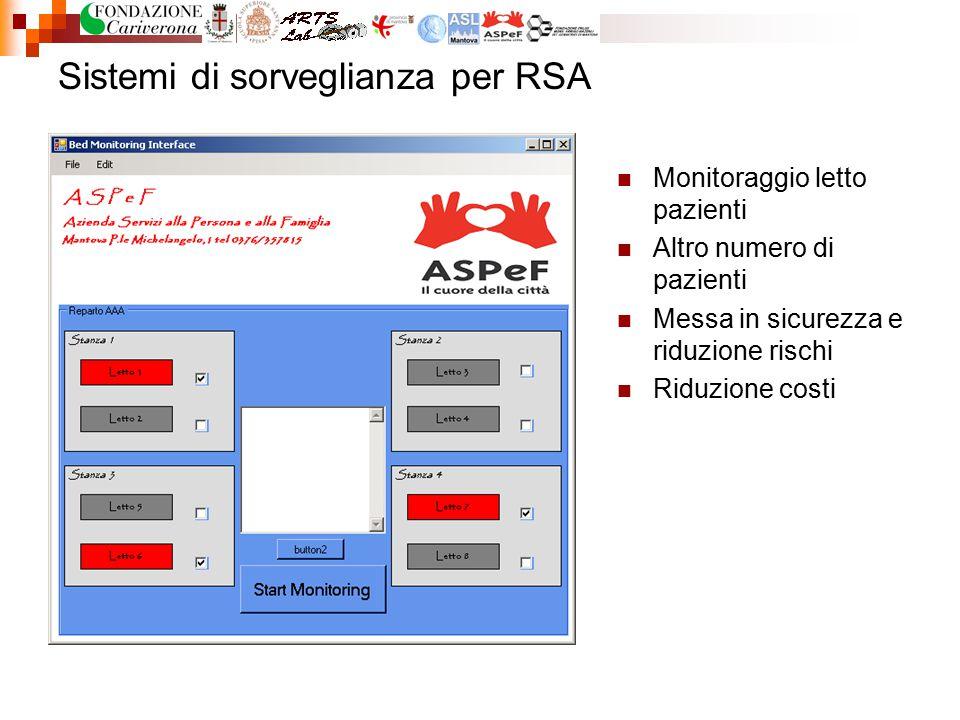 Sistemi di sorveglianza per RSA Monitoraggio letto pazienti Altro numero di pazienti Messa in sicurezza e riduzione rischi Riduzione costi
