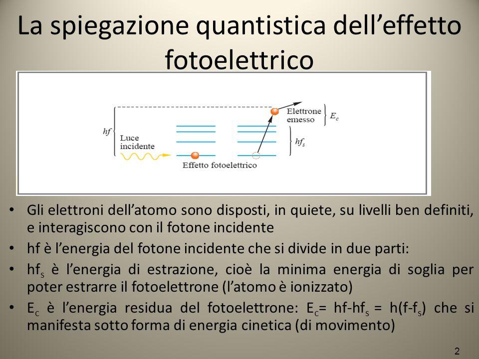 La spiegazione quantistica dell'effetto fotoelettrico Gli elettroni dell'atomo sono disposti, in quiete, su livelli ben definiti, e interagiscono con