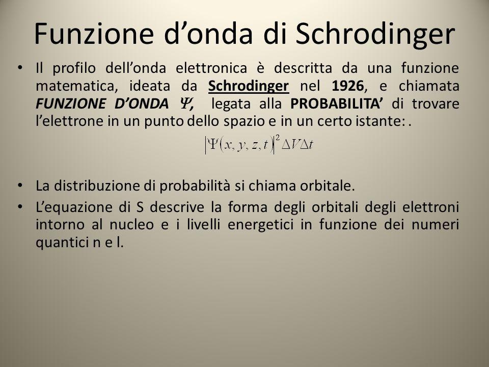 Funzione d'onda di Schrodinger Il profilo dell'onda elettronica è descritta da una funzione matematica, ideata da Schrodinger nel 1926, e chiamata FUN