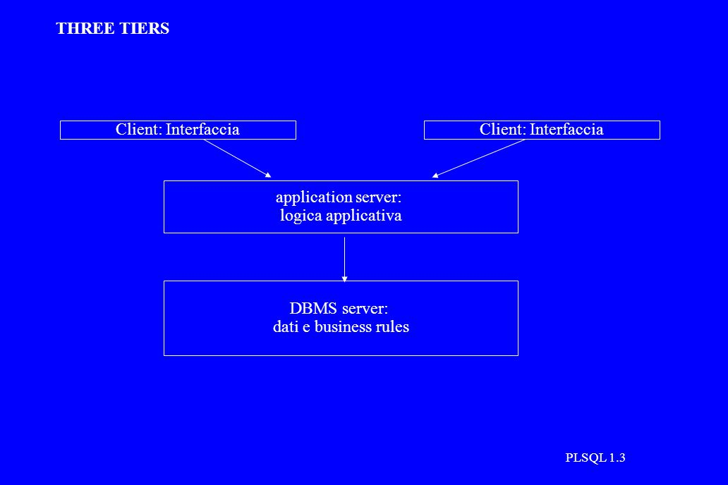 PLSQL 1.3 THREE TIERS application server: logica applicativa Client: Interfaccia DBMS server: dati e business rules