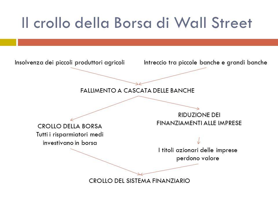 Il crollo della Borsa di Wall Street Insolvenza dei piccoli produttori agricoliIntreccio tra piccole banche e grandi banche FALLIMENTO A CASCATA DELLE BANCHE CROLLO DELLA BORSA Tutti i risparmiatori medi investivano in borsa RIDUZIONE DEI FINANZIAMENTI ALLE IMPRESE I titoli azionari delle imprese perdono valore CROLLO DEL SISTEMA FINANZIARIO