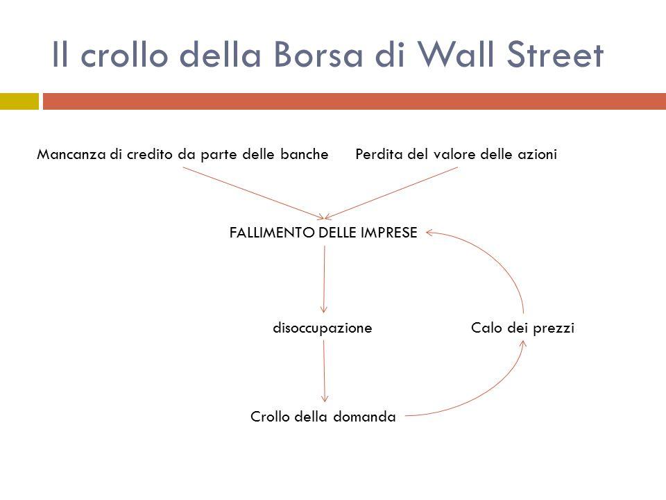 Il crollo della Borsa di Wall Street Mancanza di credito da parte delle banchePerdita del valore delle azioni FALLIMENTO DELLE IMPRESE disoccupazione Crollo della domanda Calo dei prezzi