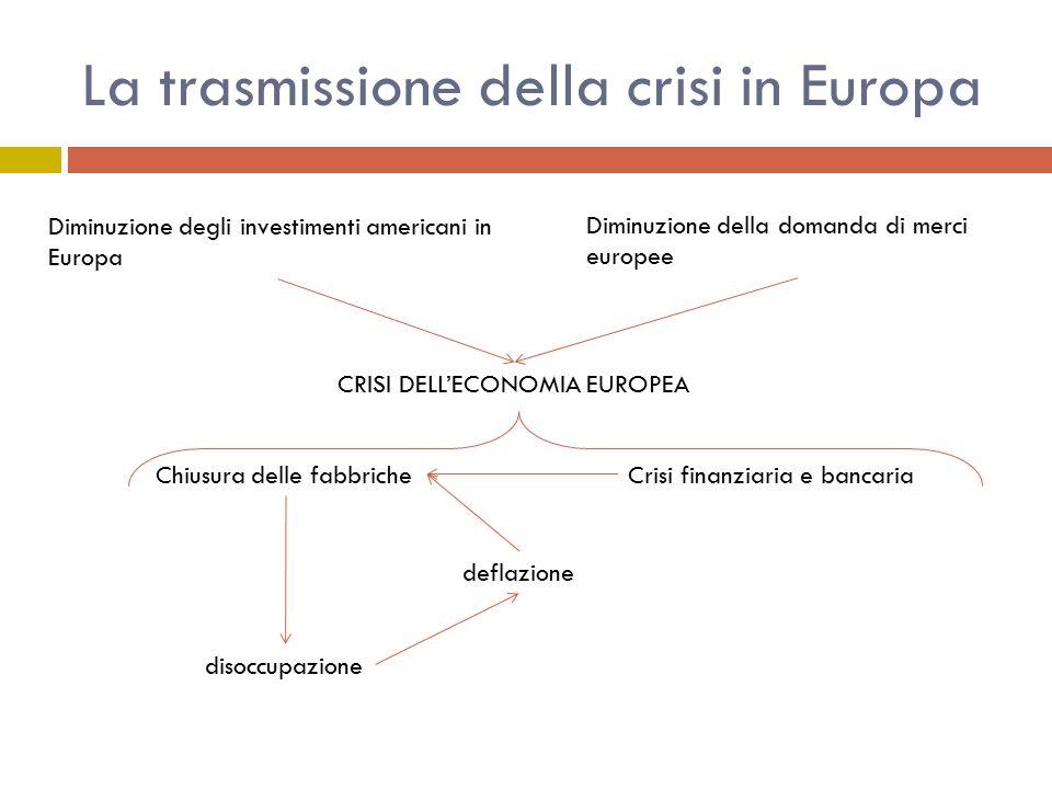 La trasmissione della crisi in Europa Diminuzione degli investimenti americani in Europa Diminuzione della domanda di merci europee CRISI DELL'ECONOMIA EUROPEA Chiusura delle fabbricheCrisi finanziaria e bancaria deflazione disoccupazione