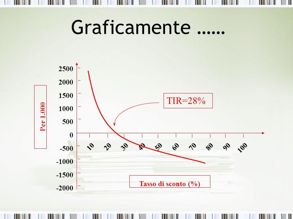 Graficamente …… -2000 -1500 -1000 -500 0 500 1000 1500 2000 2500 102030405060708090 100 TIR=28% Per 1.000 Tasso di sconto (%)