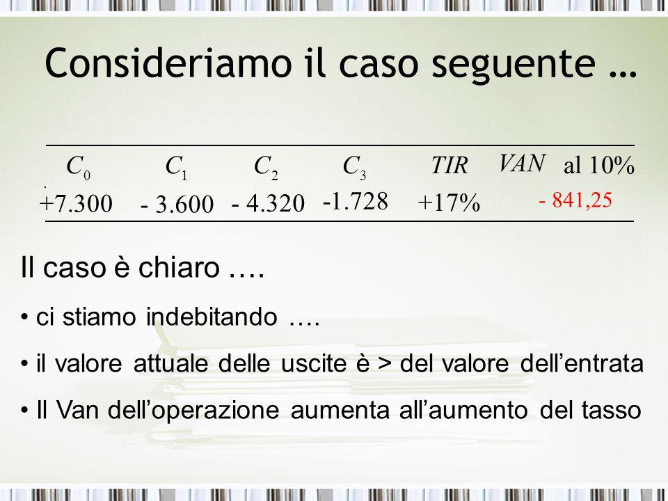 Consideriamo il caso seguente … +17% %10al VAN TIR 3210 CCCC - 4.320 +7.300 - 3.600 -1.728 - 841,25 Il caso è chiaro …. ci stiamo indebitando …. il va