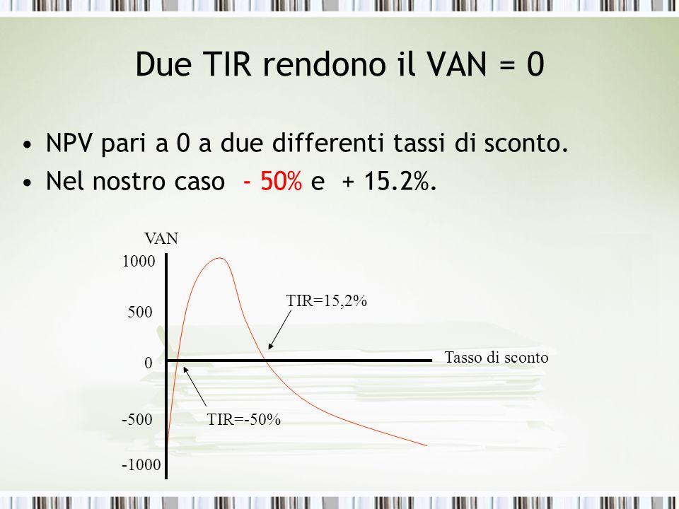 Due TIR rendono il VAN = 0 NPV pari a 0 a due differenti tassi di sconto. Nel nostro caso - 50% e + 15.2%. 1000 500 0 -500 -1000 VAN Tasso di sconto T