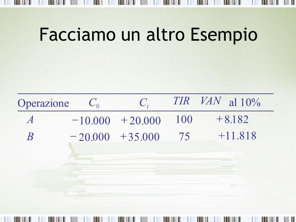 Facciamo un altro Esempio +11.818 75 100 %10al 000 35. 000 20.  182.8 .00020.00010  B A VANTIR Operazione 0 CC t