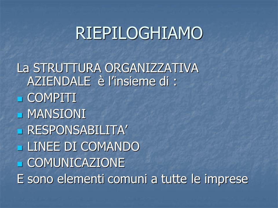 RIEPILOGHIAMO La STRUTTURA ORGANIZZATIVA AZIENDALE è l'insieme di : COMPITI COMPITI MANSIONI MANSIONI RESPONSABILITA' RESPONSABILITA' LINEE DI COMANDO LINEE DI COMANDO COMUNICAZIONE COMUNICAZIONE E sono elementi comuni a tutte le imprese