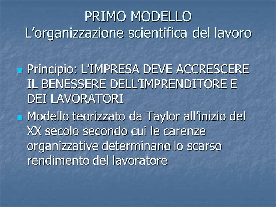 PRIMO MODELLO L'organizzazione scientifica del lavoro Principio: L'IMPRESA DEVE ACCRESCERE IL BENESSERE DELL'IMPRENDITORE E DEI LAVORATORI Principio: L'IMPRESA DEVE ACCRESCERE IL BENESSERE DELL'IMPRENDITORE E DEI LAVORATORI Modello teorizzato da Taylor all'inizio del XX secolo secondo cui le carenze organizzative determinano lo scarso rendimento del lavoratore Modello teorizzato da Taylor all'inizio del XX secolo secondo cui le carenze organizzative determinano lo scarso rendimento del lavoratore