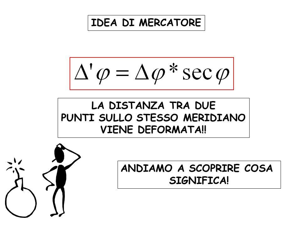 LA DISTANZA TRA DUE PUNTI SULLO STESSO MERIDIANO VIENE DEFORMATA!.