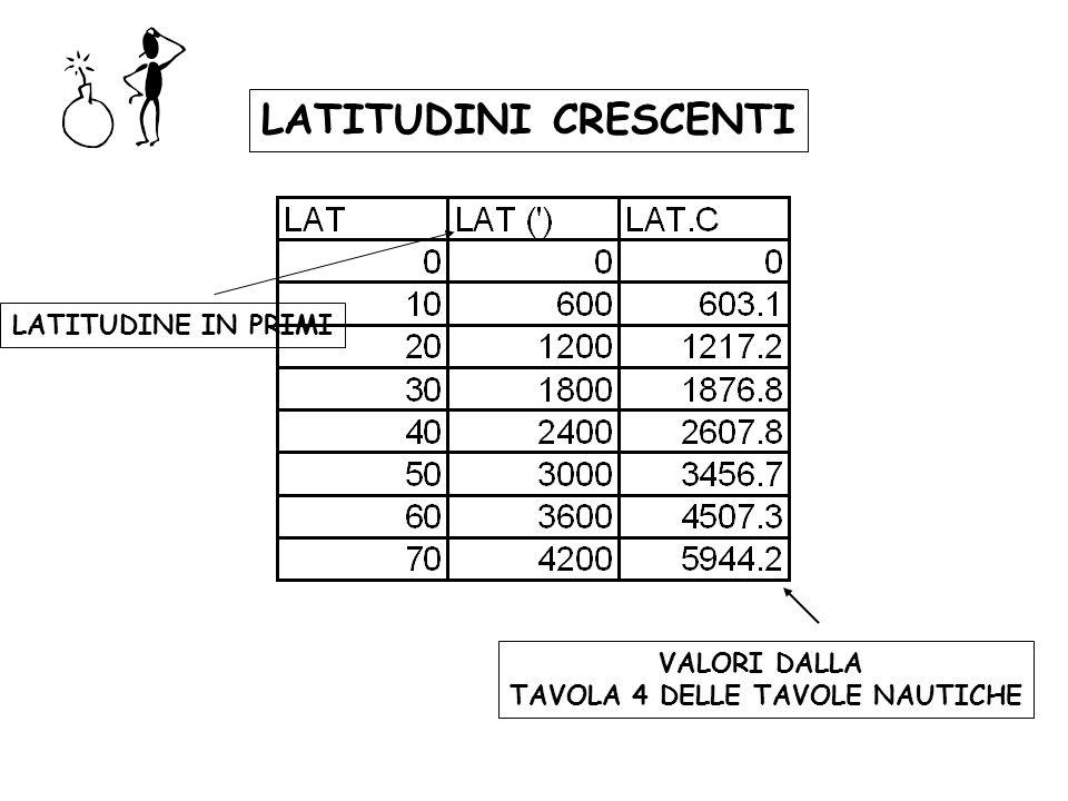 VALORI DALLA TAVOLA 4 DELLE TAVOLE NAUTICHE LATITUDINE IN PRIMI