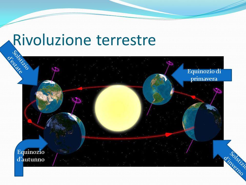 Rivoluzione terrestre Equinozio d'autunno Equinozio di primavera Solstizio d'inverno Solstizio d'estate