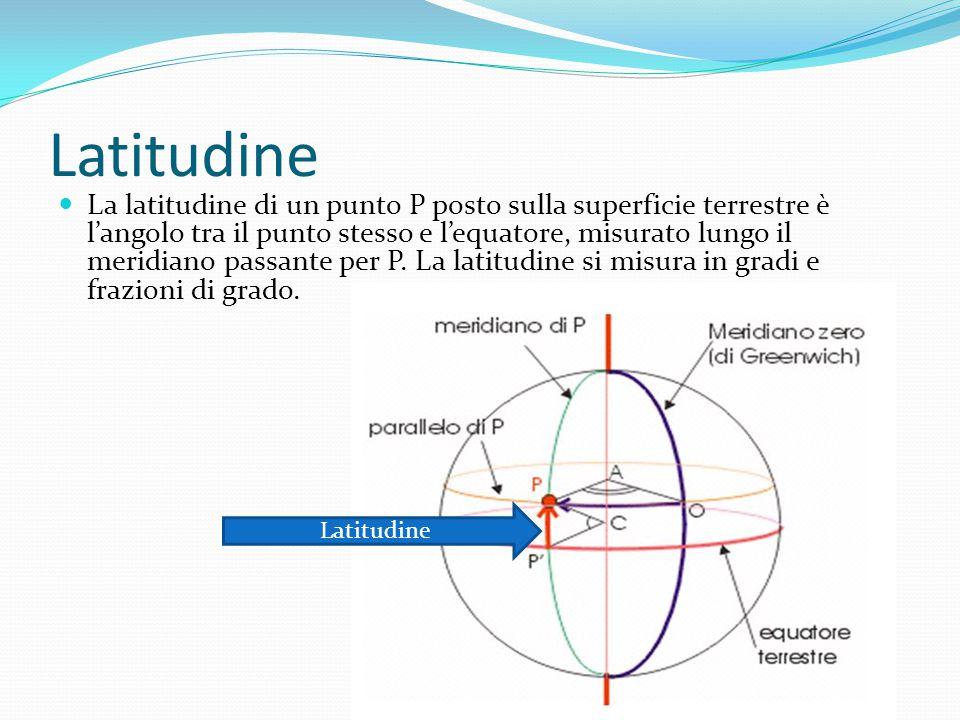 Latitudine La latitudine di un punto P posto sulla superficie terrestre è l'angolo tra il punto stesso e l'equatore, misurato lungo il meridiano passa