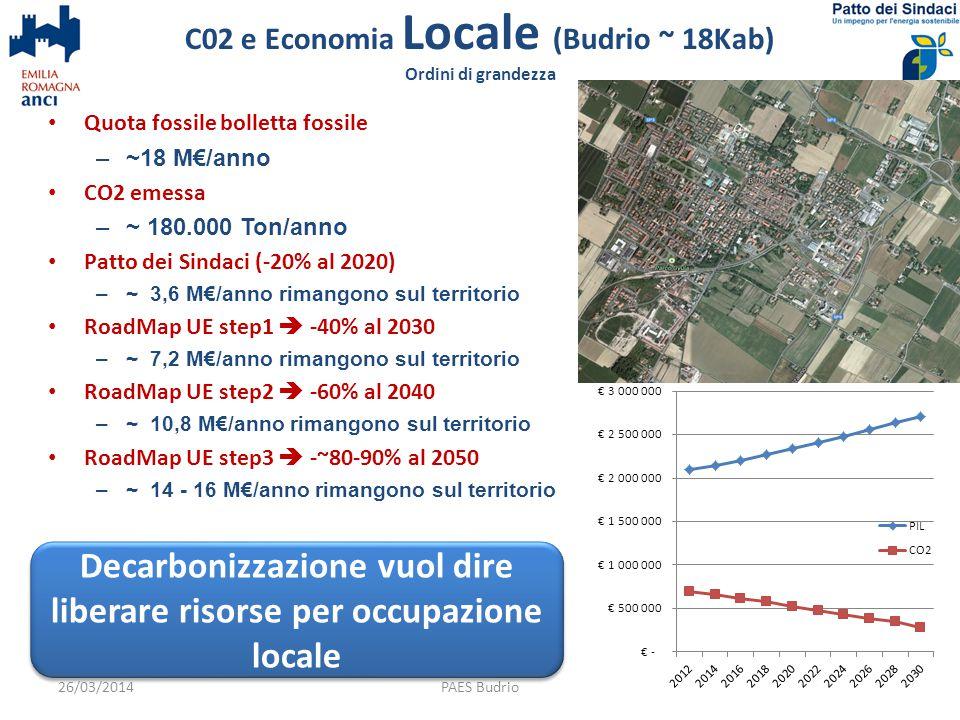 Quota fossile bolletta fossile –~18 M€/anno CO2 emessa –~ 180.000 Ton/anno Patto dei Sindaci (-20% al 2020) –~ 3,6 M€/anno rimangono sul territorio RoadMap UE step1  -40% al 2030 –~ 7,2 M€/anno rimangono sul territorio RoadMap UE step2  -60% al 2040 –~ 10,8 M€/anno rimangono sul territorio RoadMap UE step3  -~80-90% al 2050 –~ 14 - 16 M€/anno rimangono sul territorio C02 e Economia Locale (Budrio ~ 18Kab) Ordini di grandezza 14PAES Budrio Decarbonizzazione vuol dire liberare risorse per occupazione locale 26/03/2014