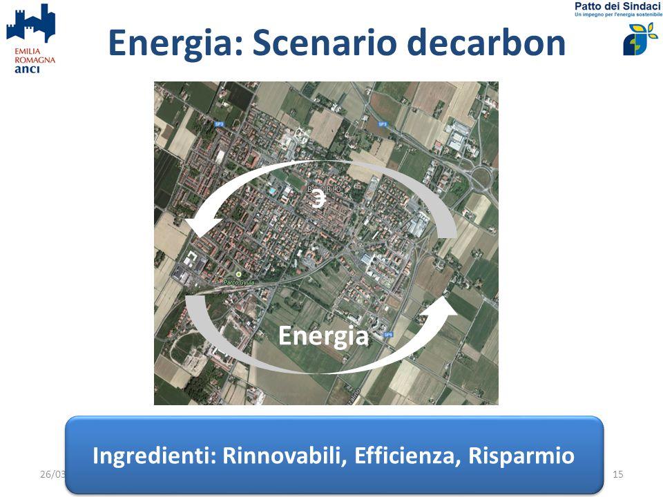 Energia: Scenario decarbon 26/03/2014PAES Budrio15 Energia Ingredienti: Rinnovabili, Efficienza, Risparmio €