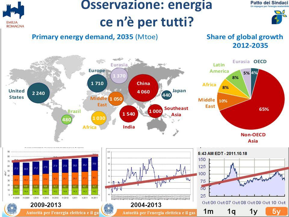 Transizione energetica …………………….