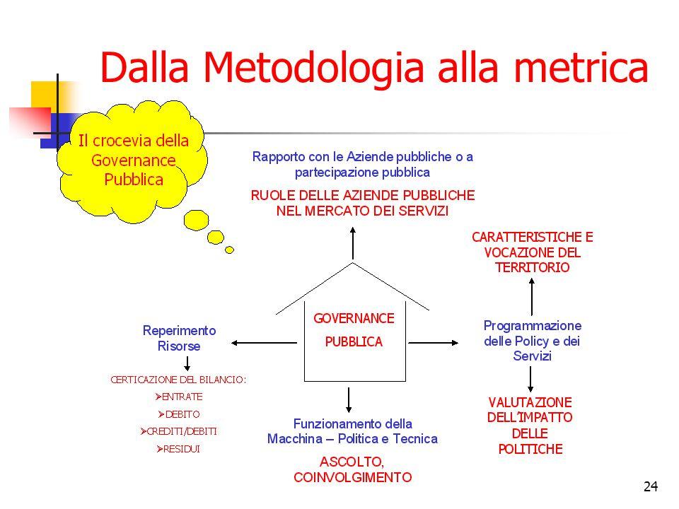 24 Dalla Metodologia alla metrica
