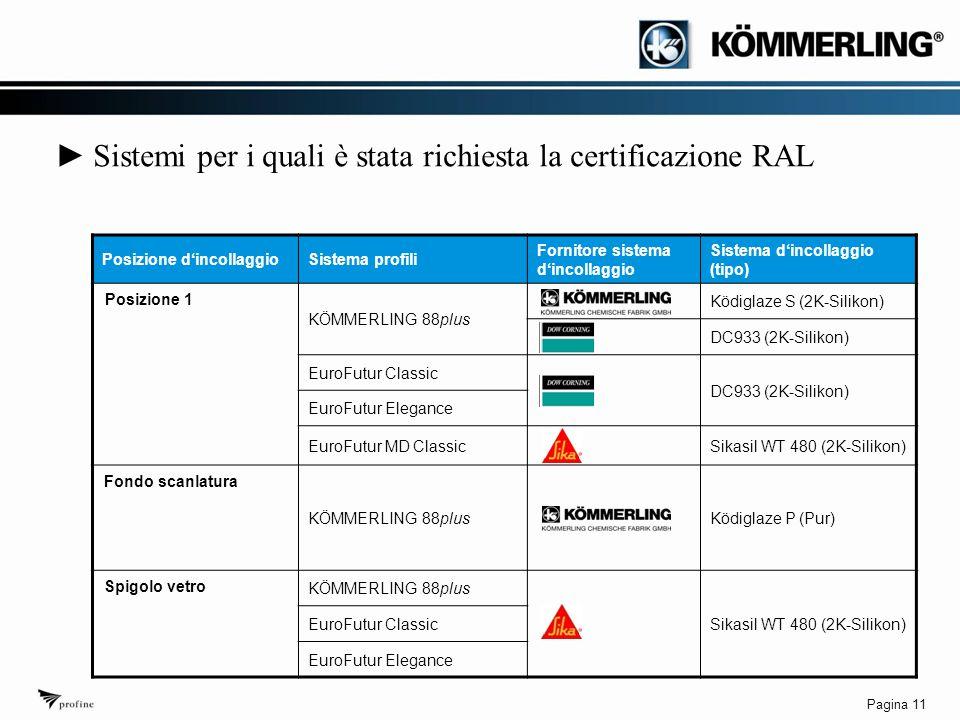 Pagina 11 ► Sistemi per i quali è stata richiesta la certificazione RAL Posizione d'incollaggioSistema profili Fornitore sistema d'incollaggio Sistema d'incollaggio (tipo) KÖMMERLING 88plus Ködiglaze S (2K-Silikon) DC933 (2K-Silikon) EuroFutur Classic DC933 (2K-Silikon) EuroFutur Elegance EuroFutur MD ClassicSikasil WT 480 (2K-Silikon) KÖMMERLING 88plusKödiglaze P (Pur) KÖMMERLING 88plus Sikasil WT 480 (2K-Silikon) EuroFutur Classic EuroFutur Elegance Posizione 1 Fondo scanlatura Spigolo vetro