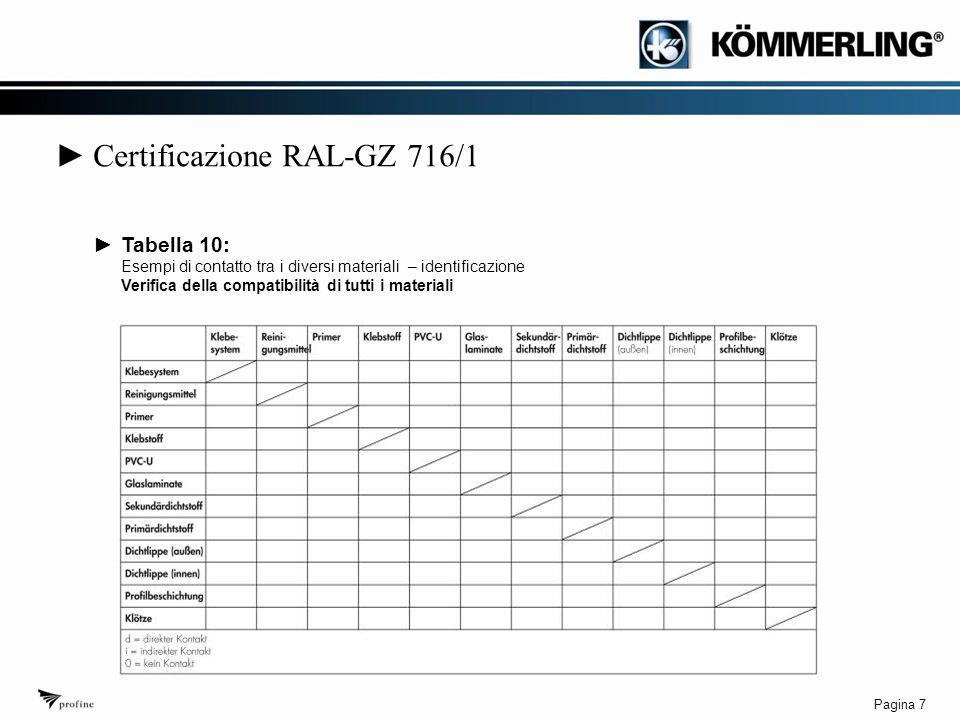 Pagina 8 ► Certificazione qualità RAL-GZ 716/1 ►Tabella 16: Procedura delle prove d'idoneità per finestre in PVC con vetri incollati, per le quali non è presente un certificato di idoneità secondo il paragrafo III della certificazione RAL-GZ 716/1