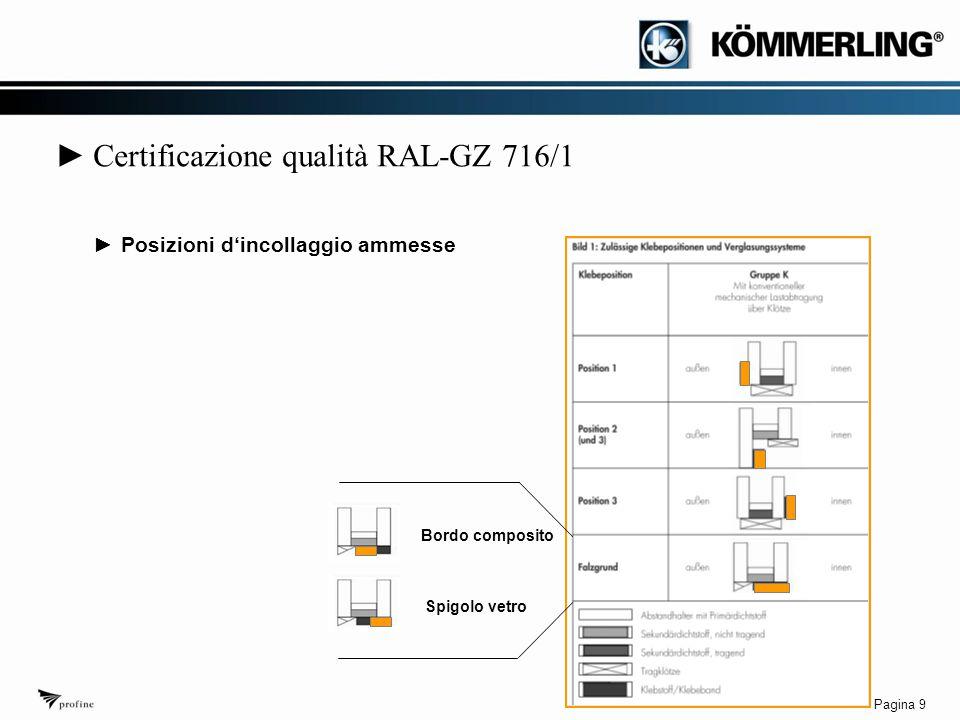 Pagina 9 ► Certificazione qualità RAL-GZ 716/1 Bordo composito Spigolo vetro ►Posizioni d'incollaggio ammesse