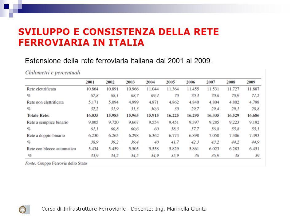 Corso di Infrastrutture Ferroviarie - Docente: Ing. Marinella Giunta SVILUPPO E CONSISTENZA DELLA RETE FERROVIARIA IN ITALIA Estensione della rete fer