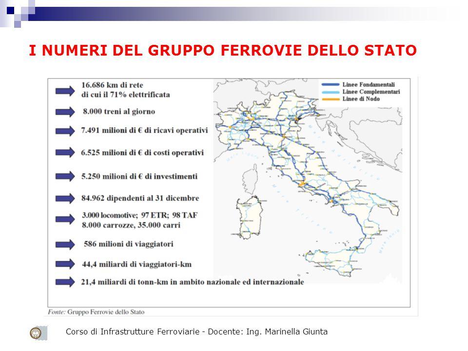 Corso di Infrastrutture Ferroviarie - Docente: Ing. Marinella Giunta I NUMERI DEL GRUPPO FERROVIE DELLO STATO