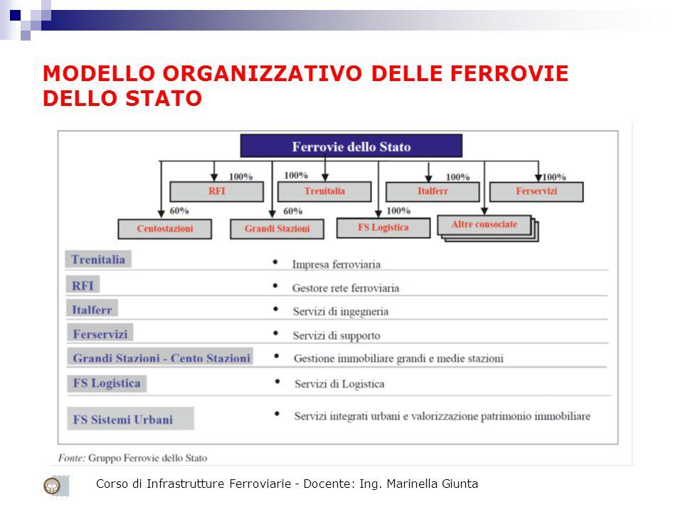 Corso di Infrastrutture Ferroviarie - Docente: Ing. Marinella Giunta MODELLO ORGANIZZATIVO DELLE FERROVIE DELLO STATO
