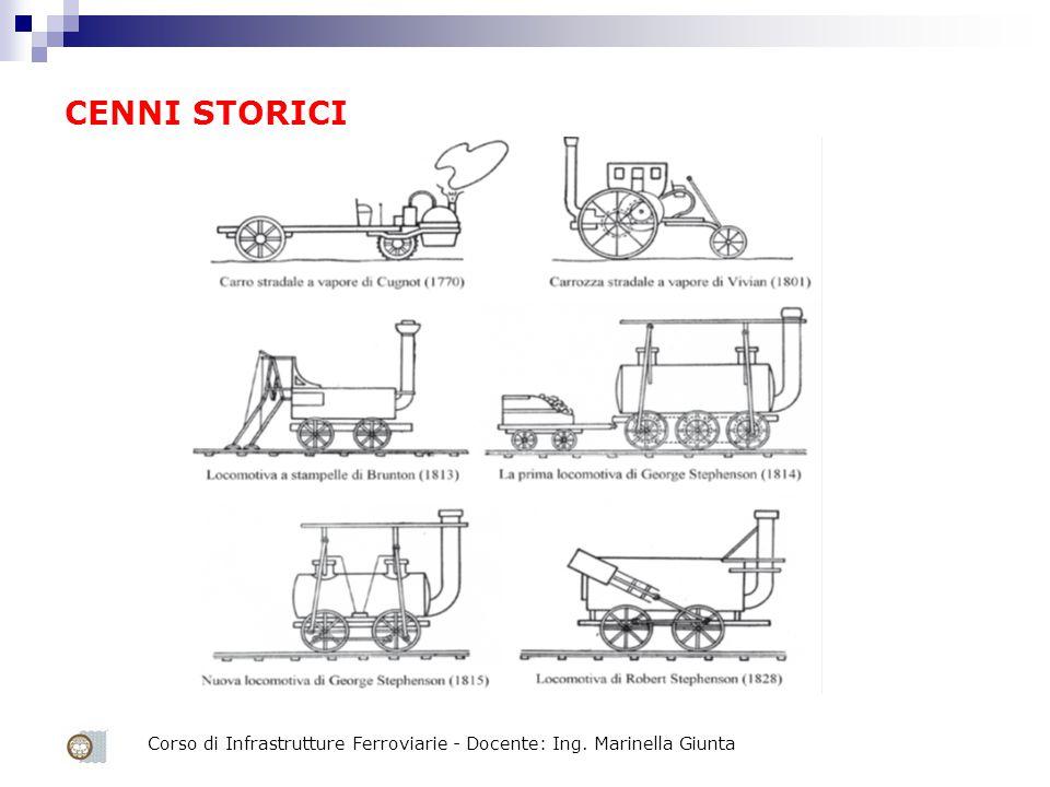 Corso di Infrastrutture Ferroviarie - Docente: Ing. Marinella Giunta CENNI STORICI