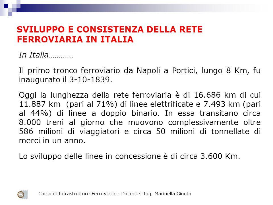 Corso di Infrastrutture Ferroviarie - Docente: Ing. Marinella Giunta In Italia………… Il primo tronco ferroviario da Napoli a Portici, lungo 8 Km, fu ina