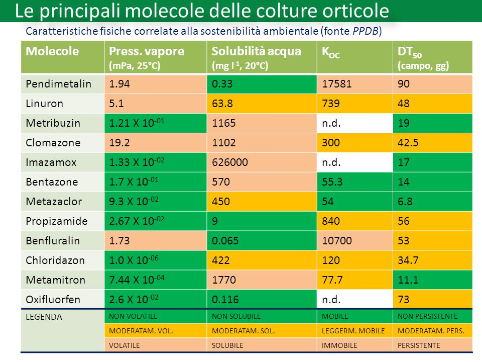 Le principali molecole delle colture orticole Caratteristiche fisiche correlate alla sostenibilità ambientale (fonte PPDB) MolecolePress. vapore (mPa,