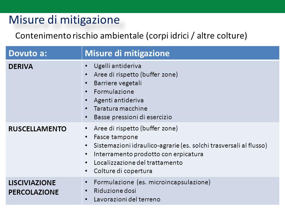 Misure di mitigazione Contenimento rischio ambientale (corpi idrici / altre colture) Dovuto a:Misure di mitigazione DERIVA Ugelli antideriva Aree di r