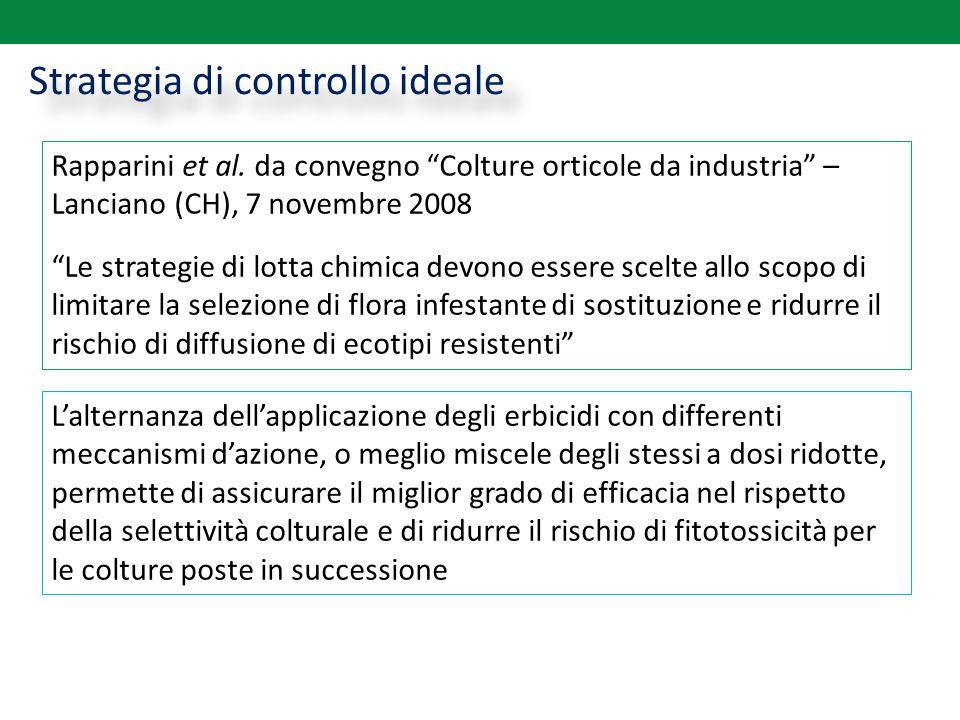 """Strategia di controllo ideale Rapparini et al. da convegno """"Colture orticole da industria"""" – Lanciano (CH), 7 novembre 2008 """"Le strategie di lotta chi"""