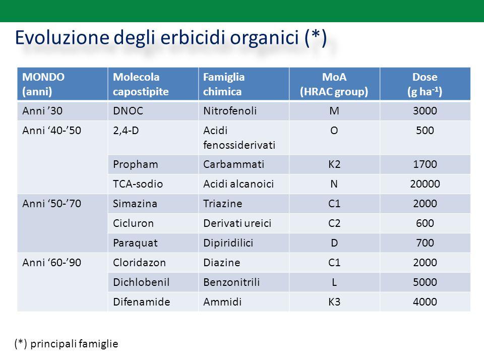 Evoluzione degli erbicidi organici (*) (*) principali famiglie MONDO (anni) Molecola capostipite Famiglia chimica MoA (HRAC group) Dose (g ha -1 ) Ann