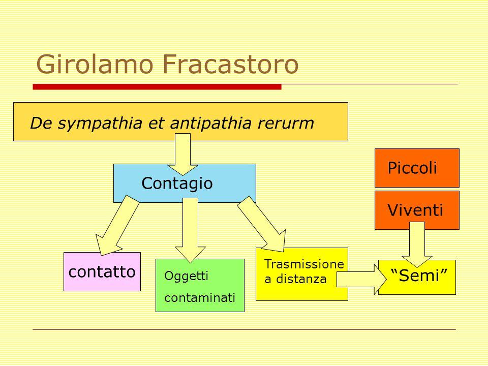Girolamo Fracastoro De sympathia et antipathia rerurm Contagio contatto Oggetti contaminati Trasmissione a distanza Semi Viventi Piccoli